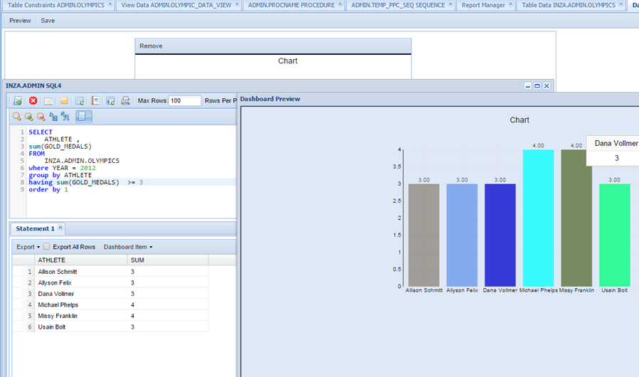 Netezza Data Charts and Dashboards
