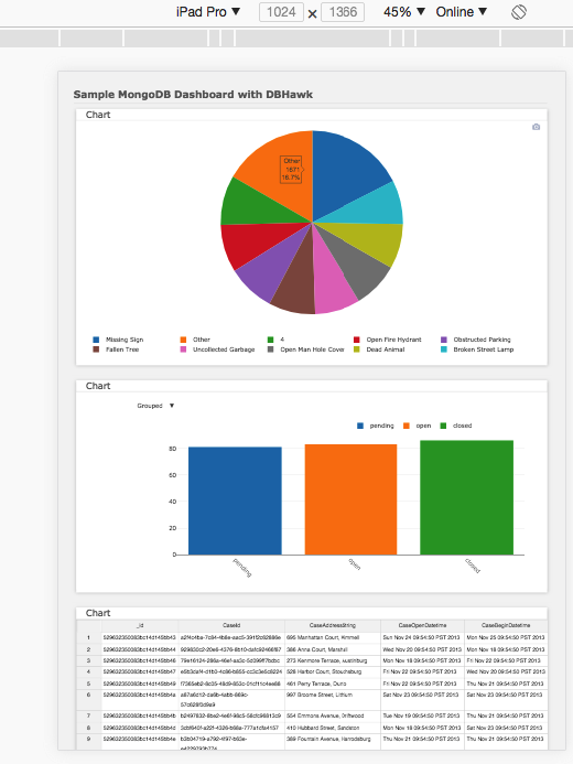 DBHawk MongoDB Dashboard Responsive Design