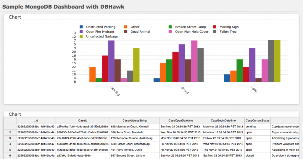 Sample MongoDB Dashboard with DBHawk